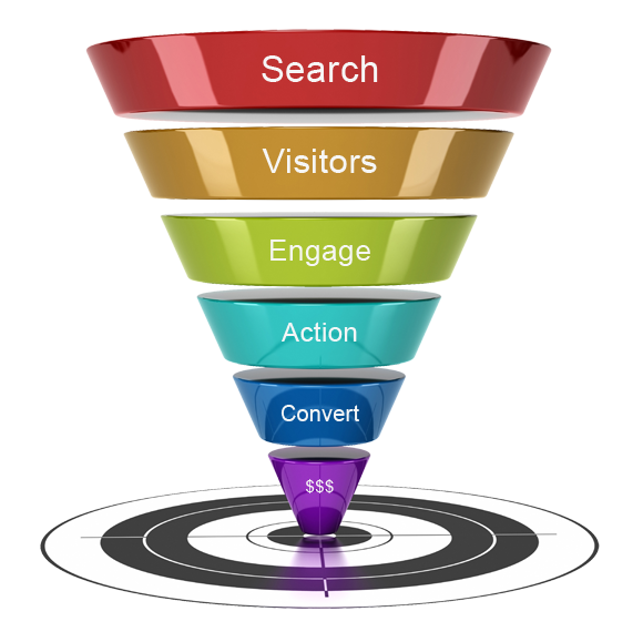 website optimalisatie funnel